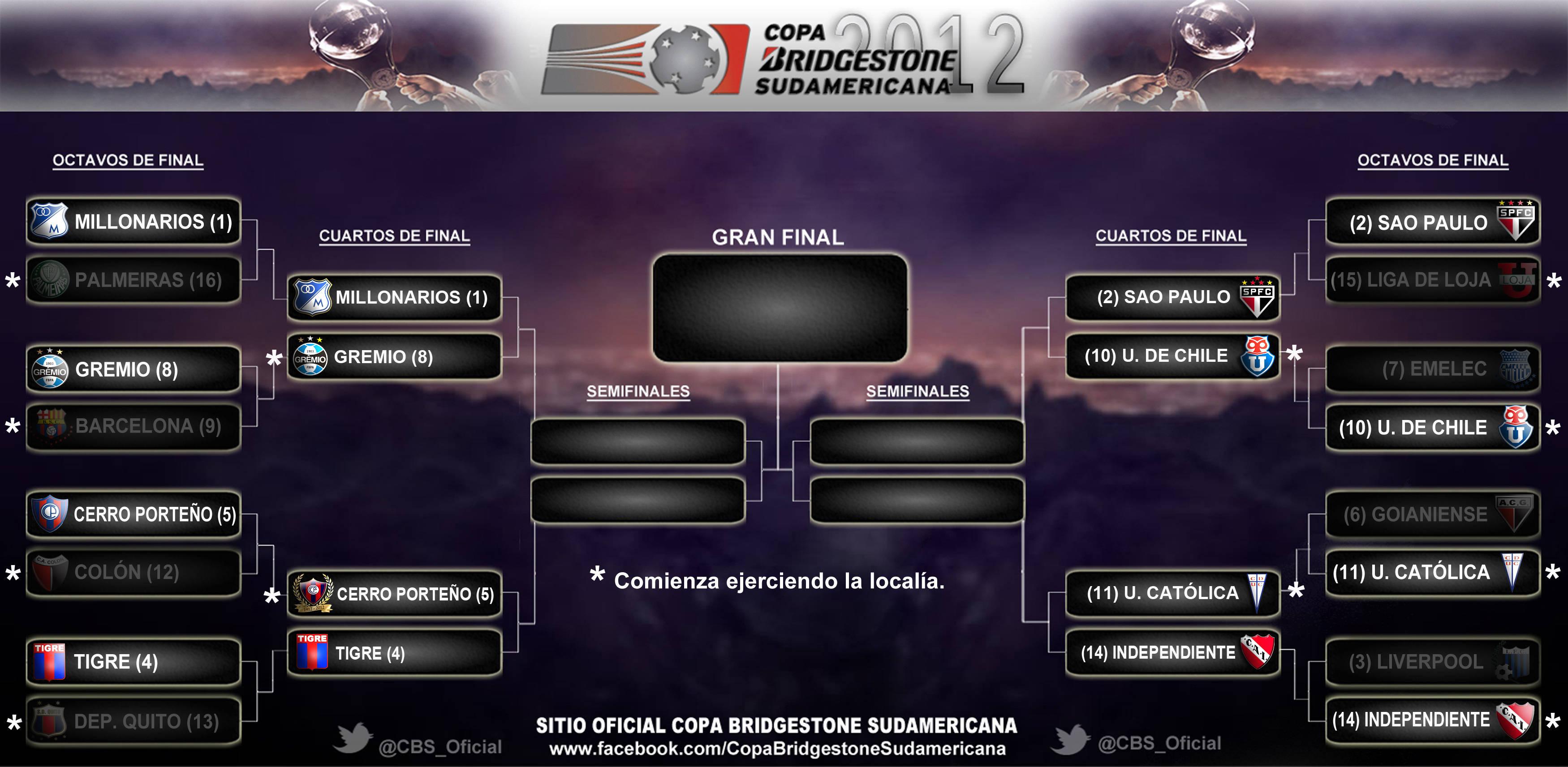 cuartosdefinal