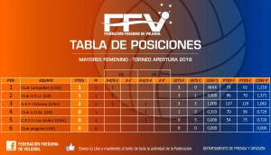 Tabla de Posiciones Femenino FFV