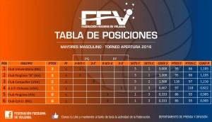 Tabla de Posiciones Masculino FFV